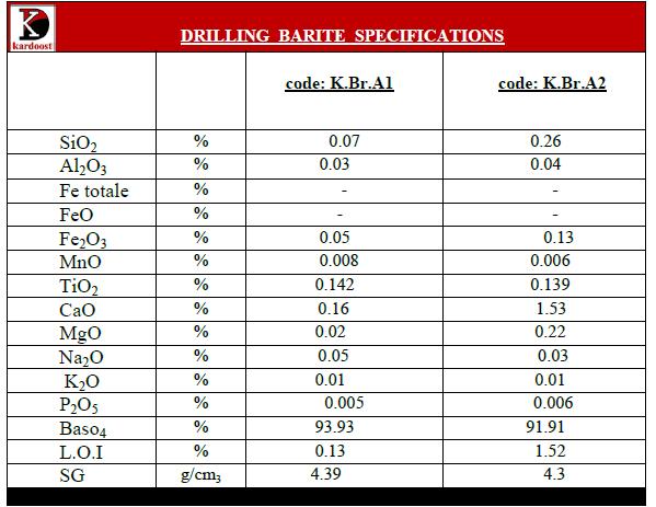 drilling-barite